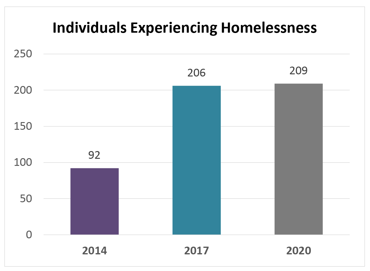 Individuals experiencing homelessness