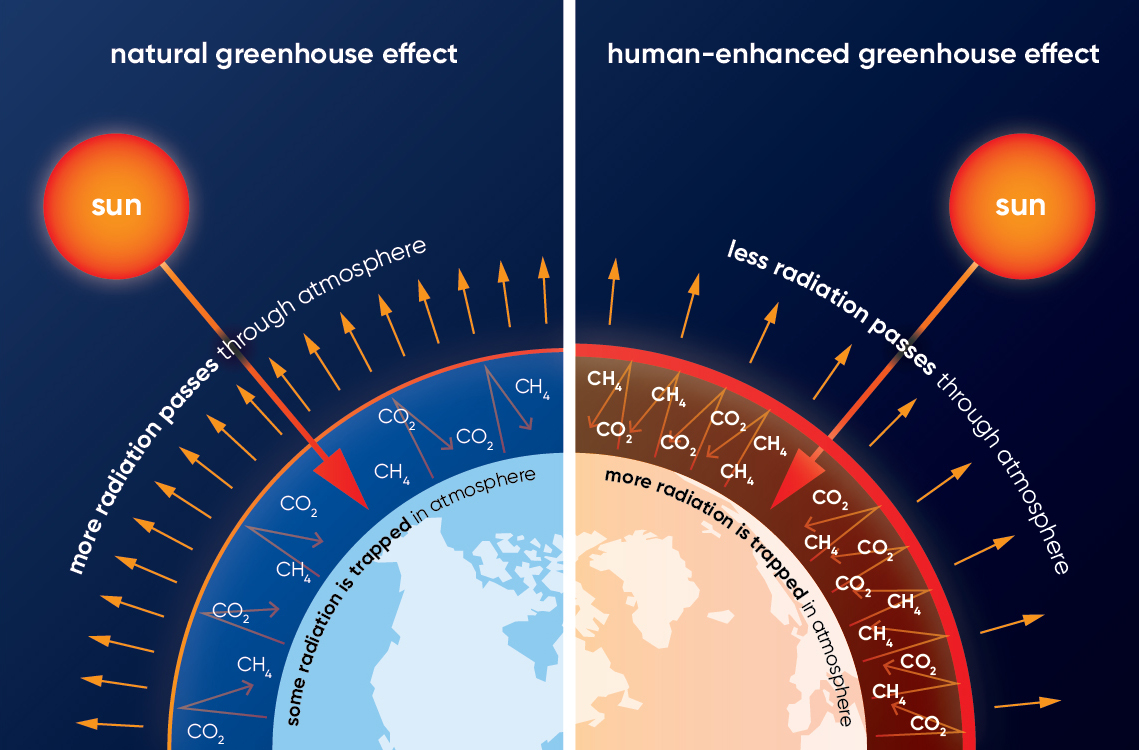What causes climate change