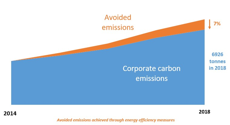 Corporate Emissions Graph