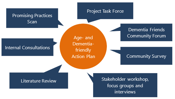 Age and Dementia-friendly Action Plan