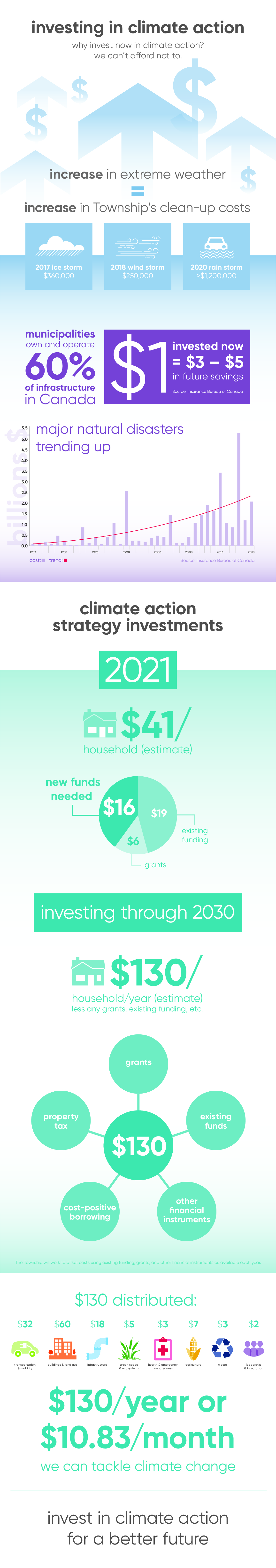 Invest in Climate Action